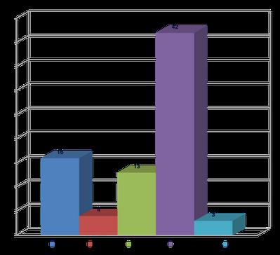 Cause di ricovero (totale 78 soggetti)