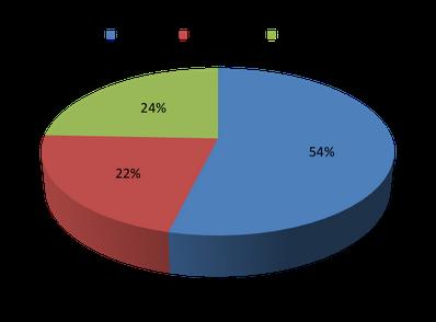 Percentuali delle classi di età degli animali recuperati